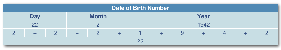 Date of Birth Calculation - Sample